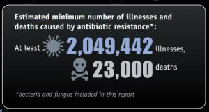 Deaths From Antibiotic Resistance Annually