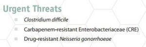 Top 3 drug resistant bacteria